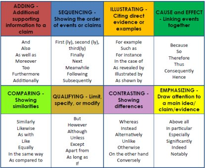 Comparative essay linking words in english