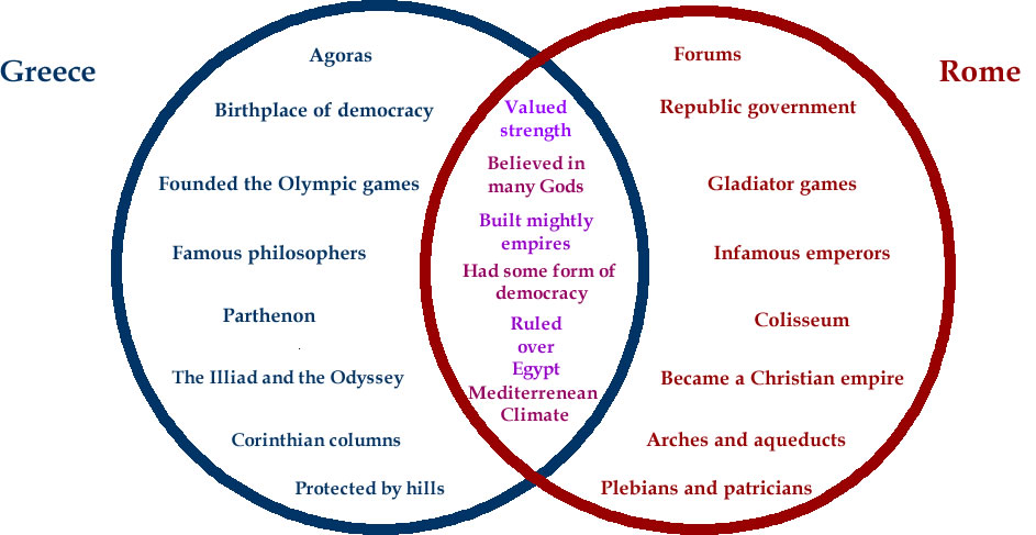 parallels between ancient and modern times essay The similarities and differences between ancient and modern olympic games redirected from what are the similarities and differences between ancient.